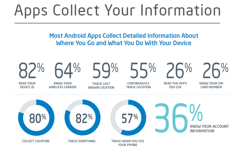 Mobile Apps- A Threat To Your Privacy | NetTantra Technologies