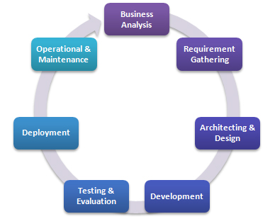 Software Development Life Cycle An Organised Structure Of