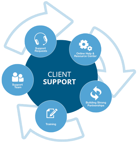 ecommerce-client-support